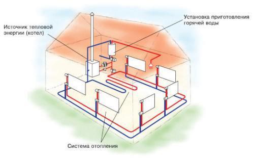 Пример схематического размещения всех узлов системы отопления дома