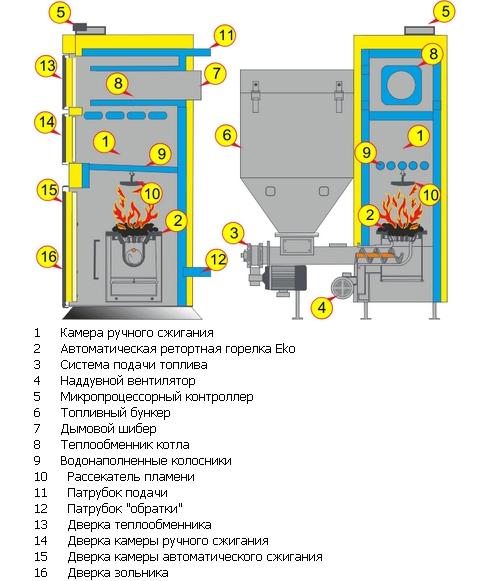 Примерное устройство твердотопливных котлов (комплектация может различаться в зависимости от модели агрегата)