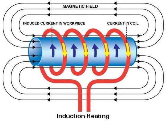 Принцип, по которому работает индукционный водонагреватель.