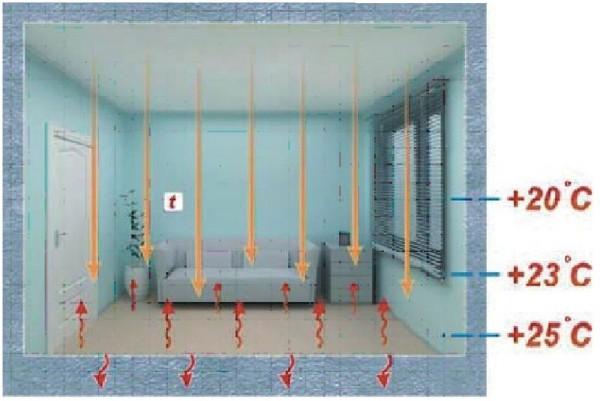 Принцип потолочного инфракрасного нагревателя