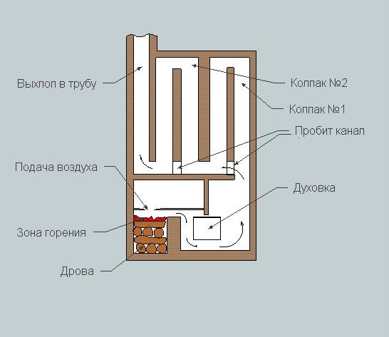 Принцип работы колпаковой печки.
