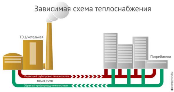 Принцип зависимой системы теплоснабжения