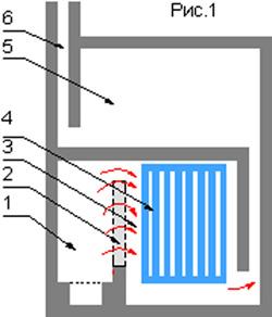 Принципиальная схема. 1-топка; 2-сухой шов; 3-нижний колпак; 4-теплообменник водяного отопления; 5-верхний колпак; 6-труба.