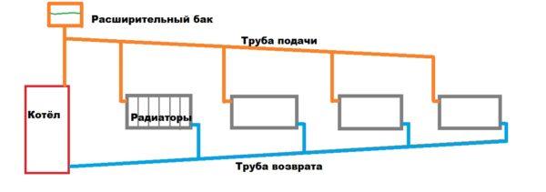 Принципиальная схема открытой гравитационной отопительной системы.
