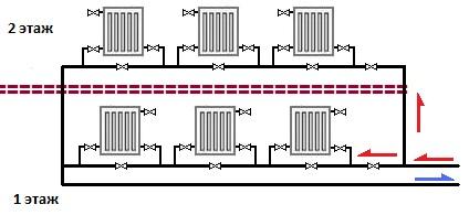Как сделать отопление двухэтажного дома своими руками