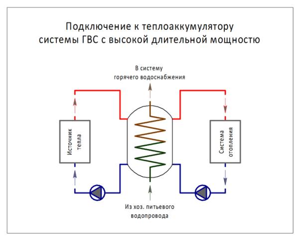 Принципиальная схема системы отопления с теплоаккумулятором и теплообменником ГВС.