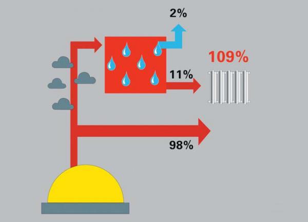 Производители очень любят считать за 100 процентов тепло сгорания газа без теплоты конденсации. Отсюда - невероятный КПД.