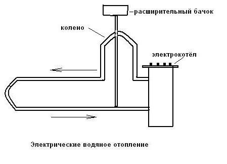 Простейшая схема отопления жилища.