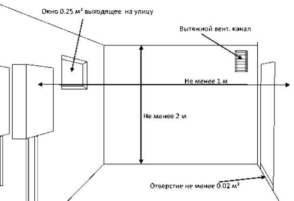 Простейшая схема помещения для газового агрегата