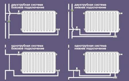 секций батарей отопления