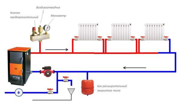 Расположение элементов обвязки твердотопливного котла в однотрубной системе отопления (ленинградке).