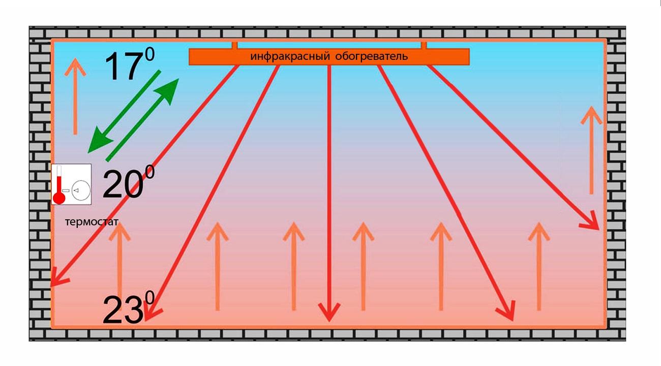 Распределение температур при инфракрасном обогреве.