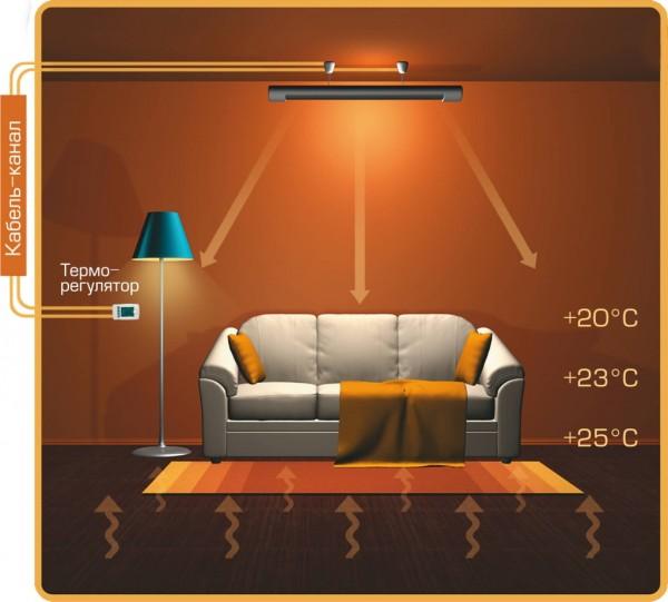 Распределение температур при инфракрасном отоплении.