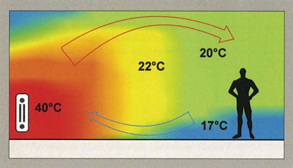 Распределение температур при конвекционном отоплении.