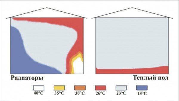 Распределение температур при разных схемах обогрева.