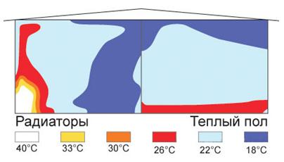 Распределение тепловых потоков от различных типов обогревателей