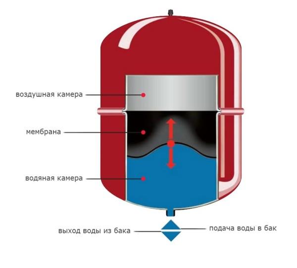Расширительный бачок компенсирует изменение объема воды в контуре при колебаниях ее температуры.