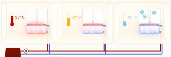 Разброс температур в двухтрубной системе отопления с встречным движением теплоносителя. Его можно убрать, уменьшив проходимость подводок ближних к котлу батарей.