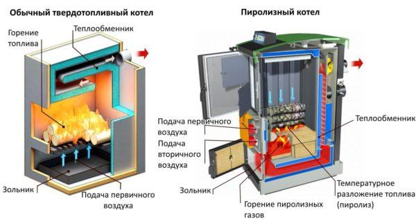 Различия между схемами сгорания топлива в классическом и пиролизном котлах.