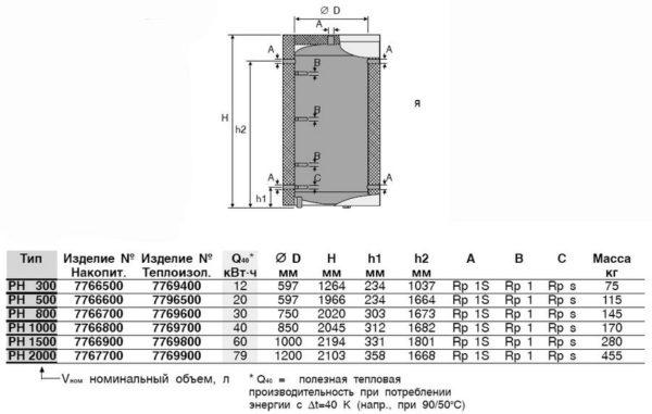 Размеры, масса и тепловая производительность буферных емкостей.