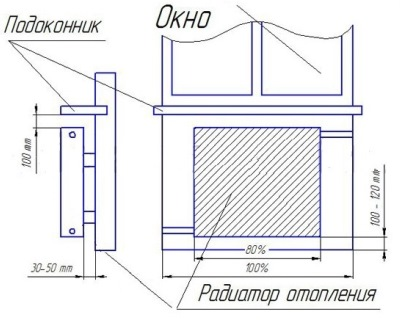 Радиаторы отопления узкие горизонтальные