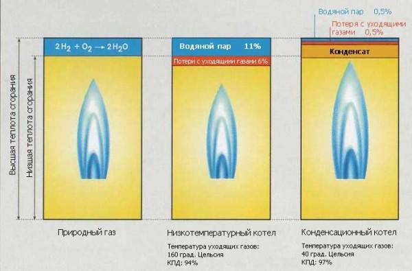 Разница высшей и низшей теплоты сгорания.