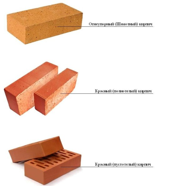 Разновидности кирпичей для камина