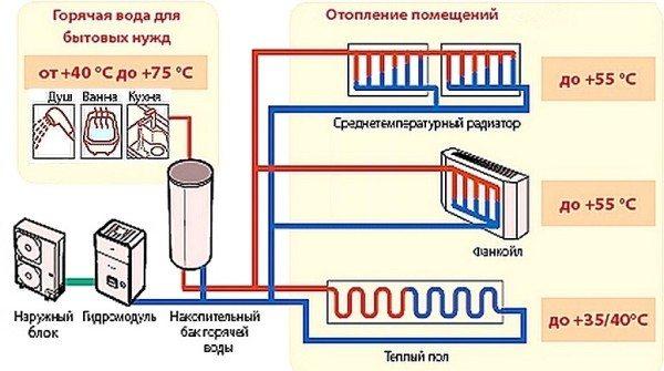 С тепловыми насосами используются низкотемпературные схемы отопления.