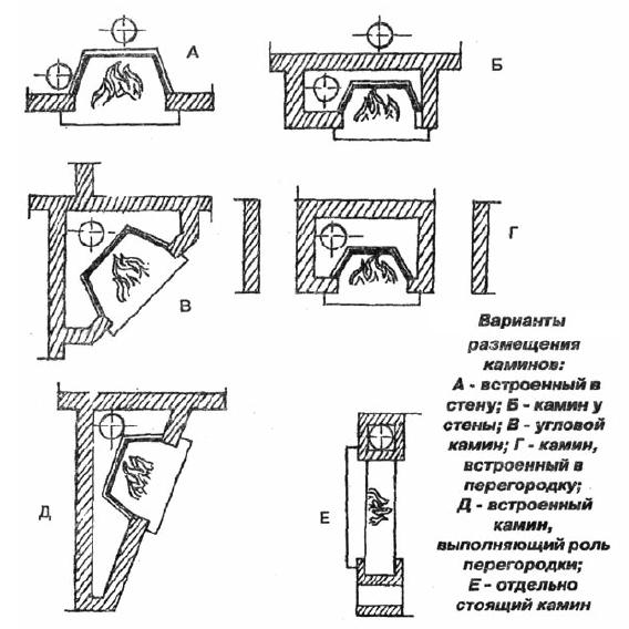 Самые основные варианты размещения каминов в помещениях