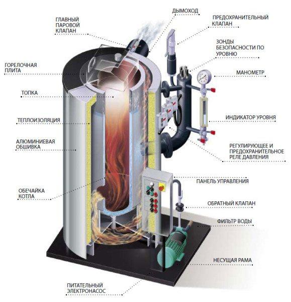 Серийная модель твердотопливного парогенератора.