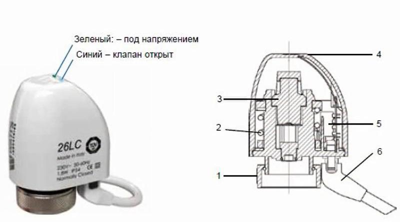 Сервопривод для отопления: 2 основных вида