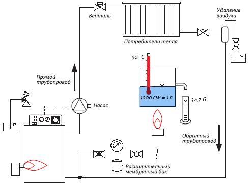 Схема автономного отопления в
