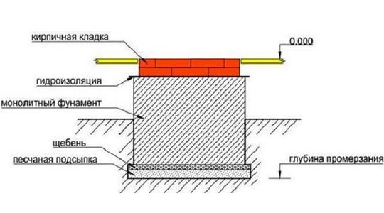 Схема глубокого фундамента для камина