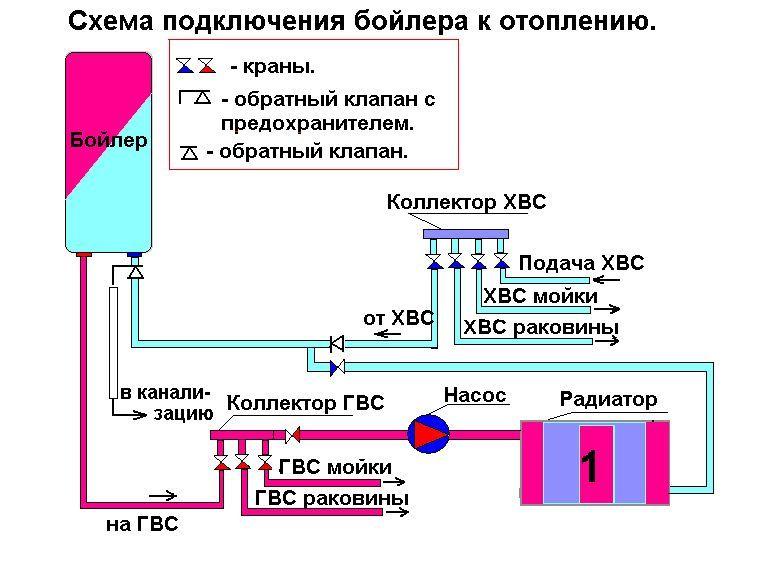 Схема интеграции бойлера в