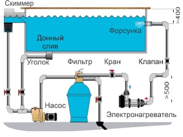 Схема использования электрообогрева
