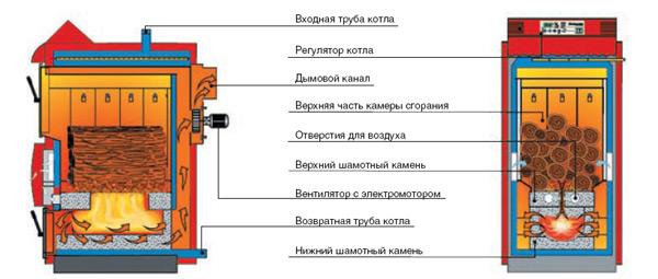 Схема котла долгого горения заводского производства