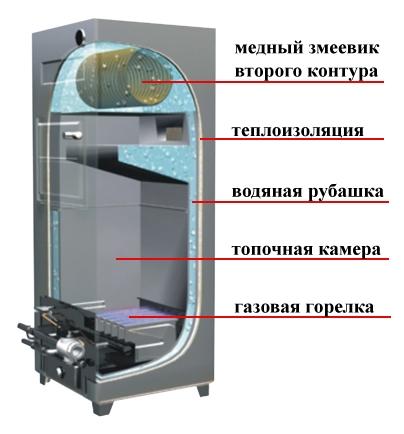 газовый котел дон 16 инструкция по эксплуатации