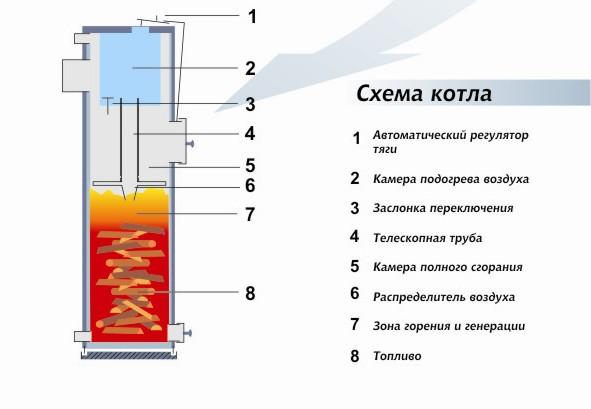 Схема котла верхнего горения.