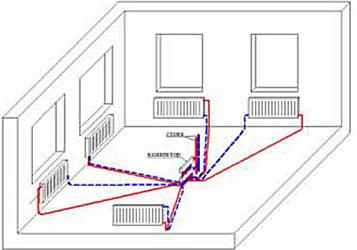 Схема лучевой разводки отопительных труб.
