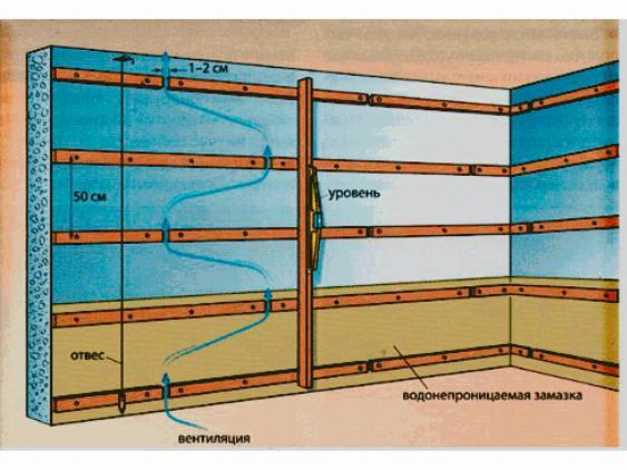 Схема монтажа реек для обустройства вентиляционного зазора