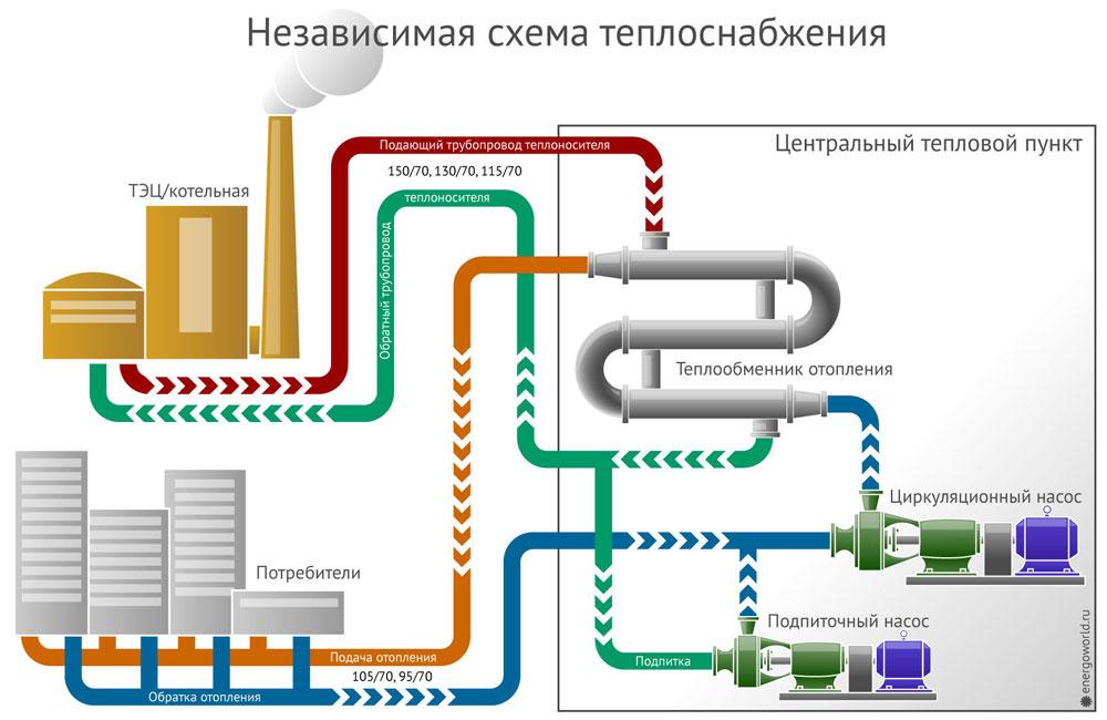 Схема независимого