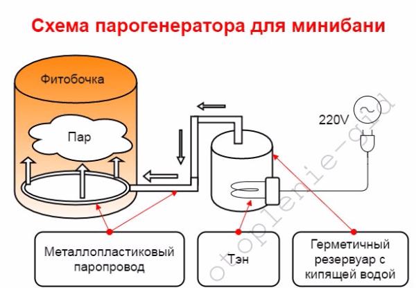 Схема обустройства минибани с самодельным парогенератором.