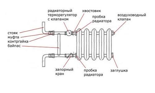 Схема обвязки батареи отопления