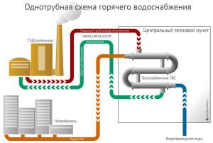Схема однотрубного подключения многоэтажных домов