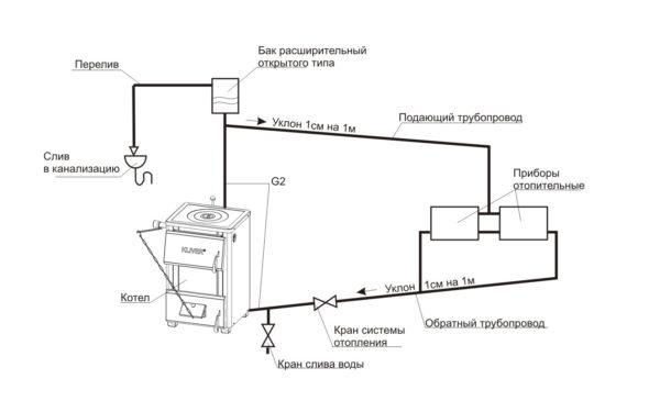 Схема открытой отопительной системы. Обратите внимание на расположение расширительного бачка и на уклон розлива.