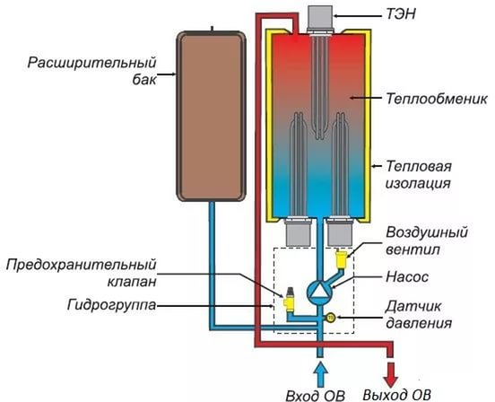 Схема отопительной системы с ТЭНовым котлом.