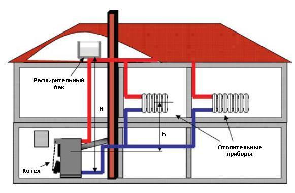Схема отопления дома дизельным котлом
