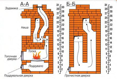 Схемы постройки печей