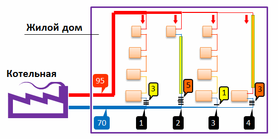 Схема подачи теплоносителя из
