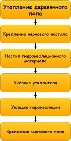 Схема работ достаточно проста